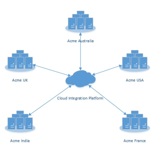 Bridging Subsidiaries With the Cloud to Create a Global API