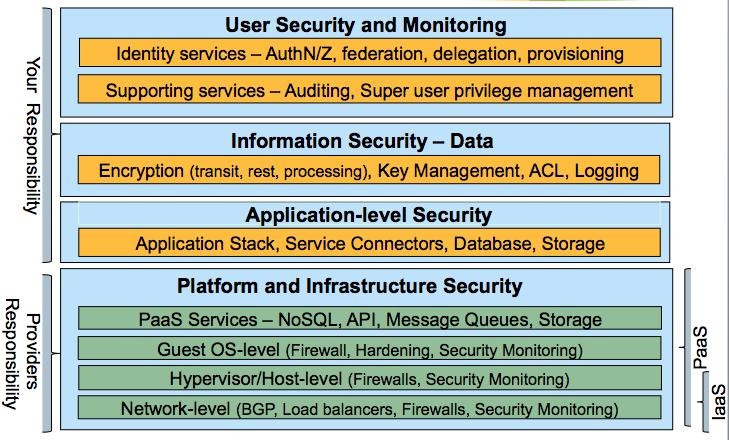 Introduction To Cloud Security Architecture From A Cloud Consumer S Perspective
