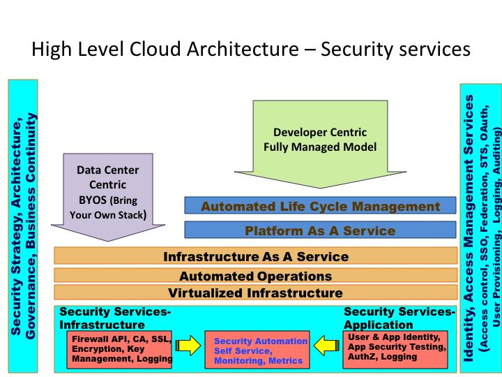 Cloud Security Architecture U2013 Plan