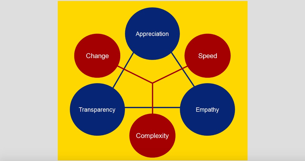 importance of communication in modern business