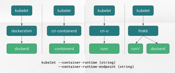 Who Is Running My Kubernetes Pod? The Past, Present, and