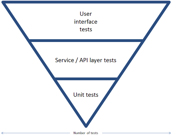How Contract Tests Improve the Quality of Your Distributed