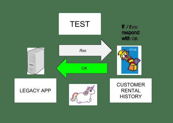 Como os testes de contrato melhoram a qualidade dos sistemas