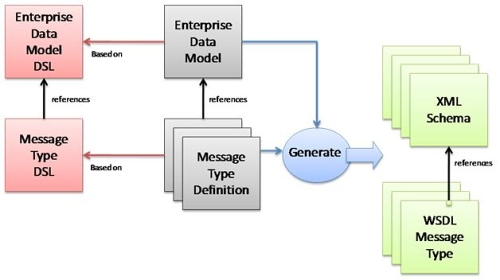 enterprise data model Enterprise data modeling using the er model using the extended er model case study summary & conclusion 4 what is the class about course description and syllabus:.