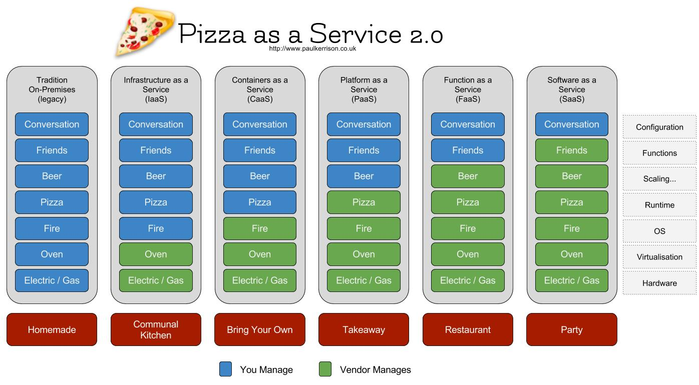 Pizza as a Service 2.0 - Paul Kerrison.jpg