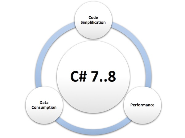 C# 8 Ranges and Recursive Patterns