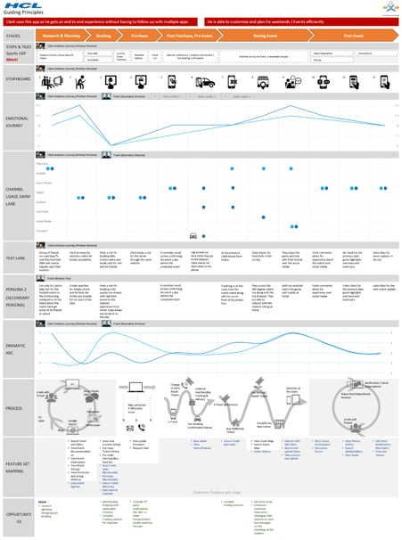 Service Design Consumer Journey Mapping - Forrester customer journey mapping