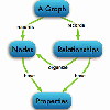 Data Modeling in Graph Databases: Interview with Jim Webber and Ian Robinson