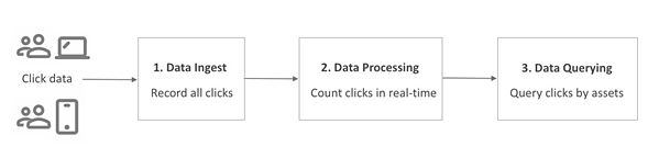 Real-Time Data Processing Using Redis Streams and Apache
