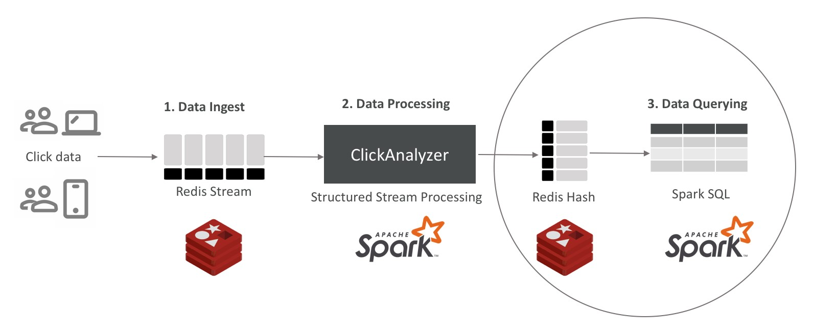 Real-Time Data Processing Using Redis Streams and Apache Spark