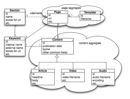 Domain-Driven Design in an Evolving Architecture