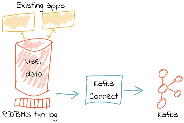 Democratizing Stream Processing with Apache Kafka® and KSQL - Part 2