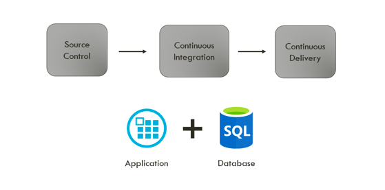 Why and How Database Changes Should Be Included in the Deployment