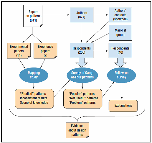 case studies of patterns in software architecture This article shows a case study about how we articles » development lifecycle » design and architecture » design patterns sr software architect.
