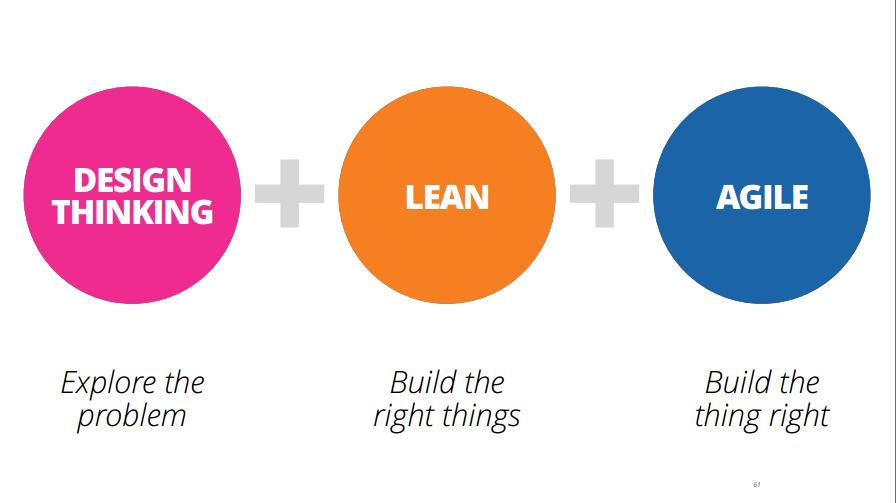 Trio de problemas: Entendendo Design Thinking, Lean e Ágil