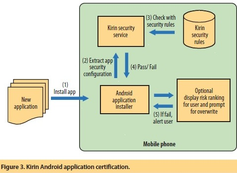 Detection of Mobile Malware in the Wild