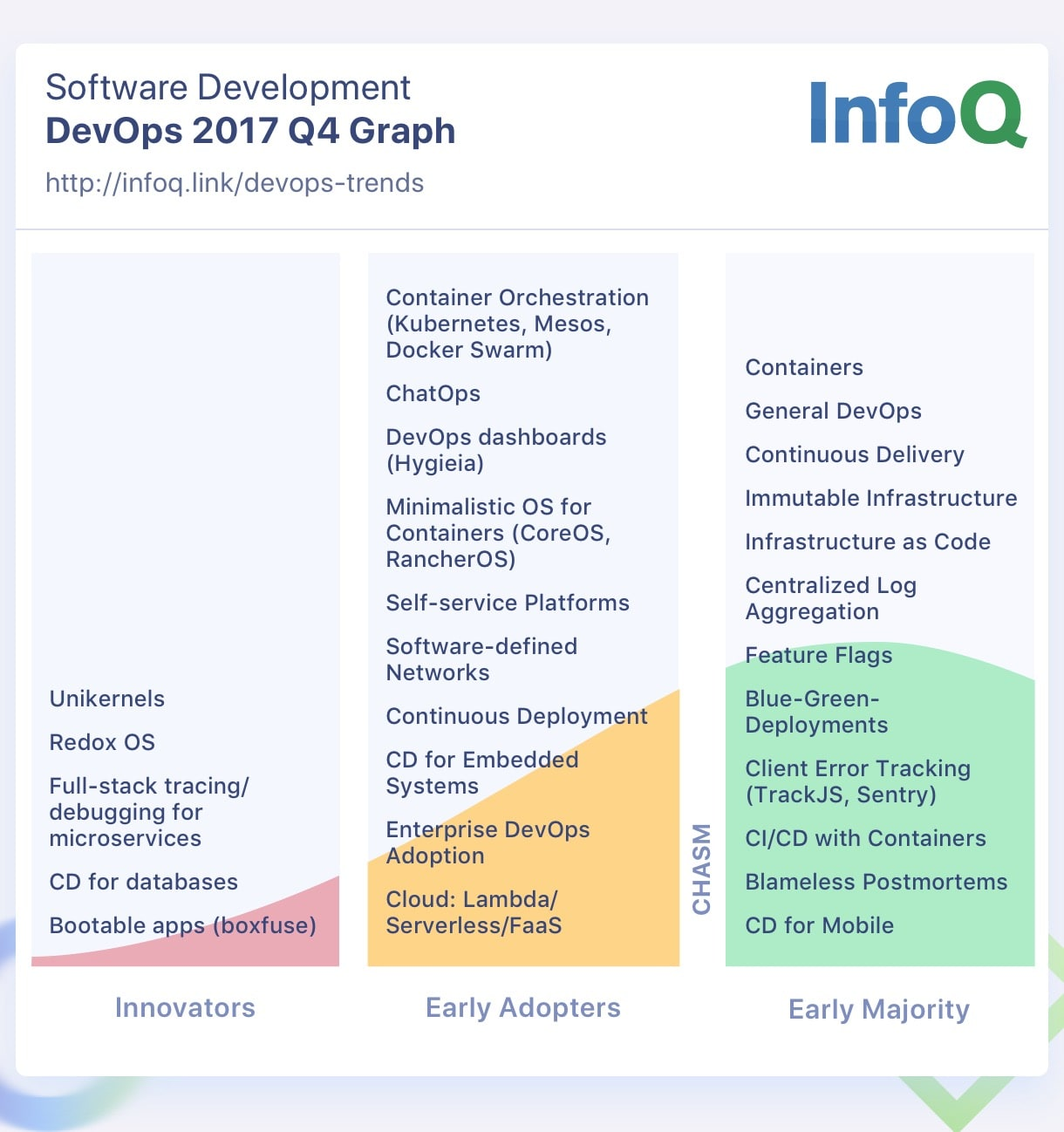 Devops and cloud infoq trends report january 2018 the following is a lightly edited copy of the corresponding internal chat log between the infoq cloud and devops queue editors which provides for more fandeluxe Images