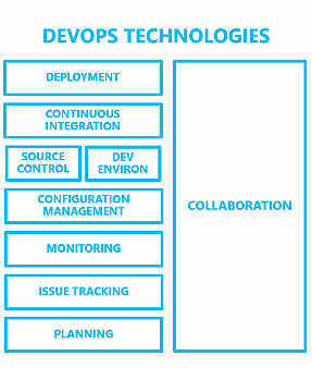 Exploring the ENTIRE DevOps Toolchain for (Cloud) Teams