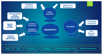 Digital Transformation in Oil and Gas