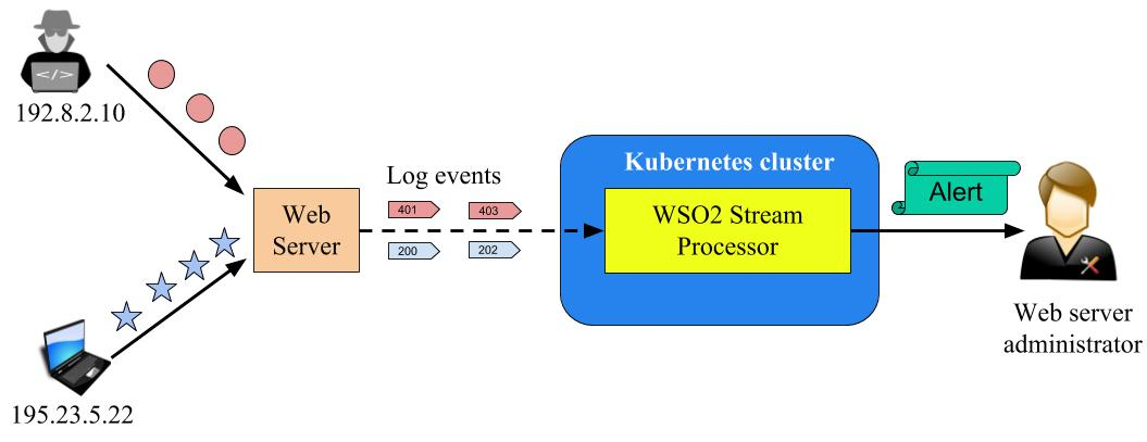 Scaling a Distributed Stream Processor in a Containerized Environment