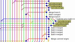 e06db83894 Um Sistema de Controle de Versão (ou SCV) é responsável por manter o  histórico de diversas revisões de uma mesma unidade de informação.
