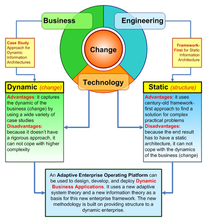 Etonnant Engineering Approach To The Enterprise Architecture