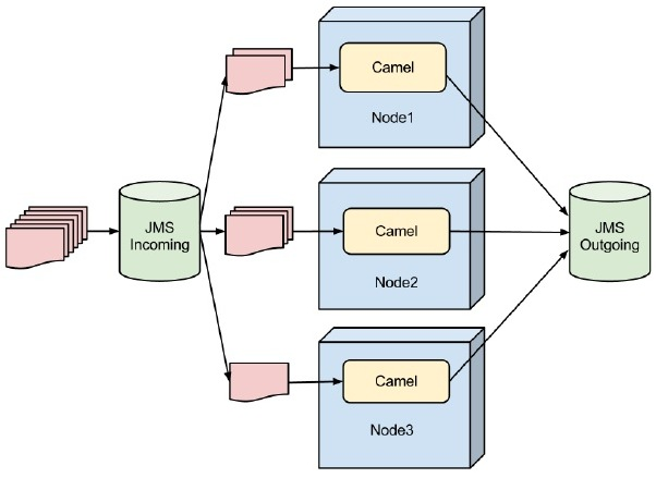 Growing EAI with Apache Camel