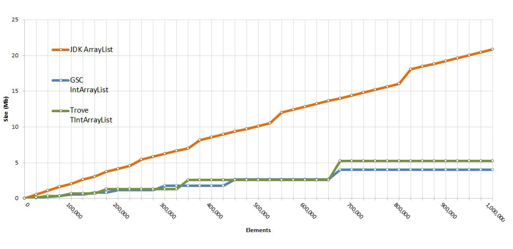 The Java Evolution of Eclipse Collections