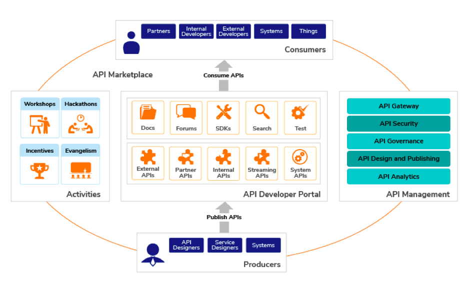 Key Steps to Building and Managing an Effective API Marketplace