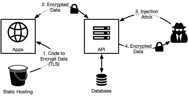 How To Use Encryption For Defense In Depth In Native And Browser Apps