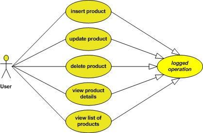 A proposal to enhance the uml notation the uml notation allows to define abstract use cases and it allows to define use cases that specialize other use cases and this enables you to draw the ccuart Gallery