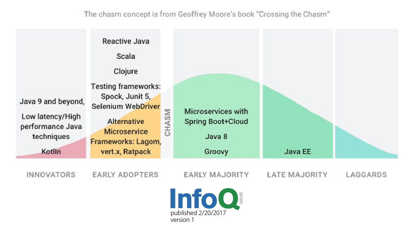 The Future of Java in the Enterprise - InfoQ's Opinion