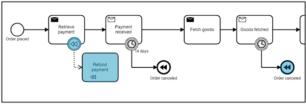 Events, Flows and Long-Running Services: A Modern Approach