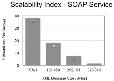 Scalability Index