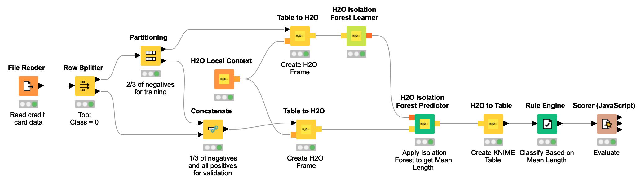 Fraud Detection Using Random Forest, Neural Autoencoder, and