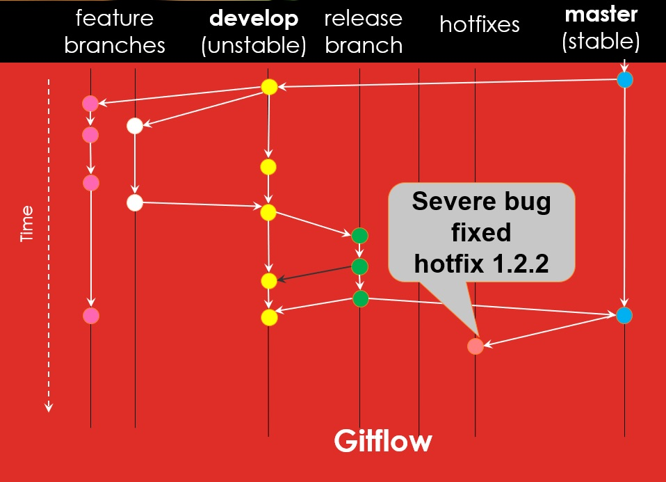 Automating Your Java Project Workflow with a Modified Gitflow