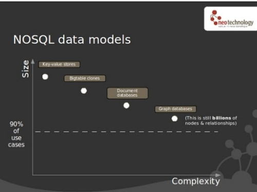Graph Databases, NOSQL and Neo4j