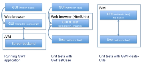 how to use junit for simple method test
