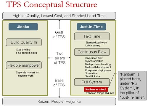 Figure 11 Structure du concept TPS