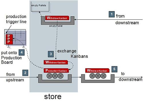 Figure 2 Echange kanban au magasin