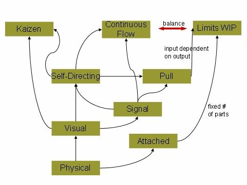 Figure 3 propriétés et effets de Kanban