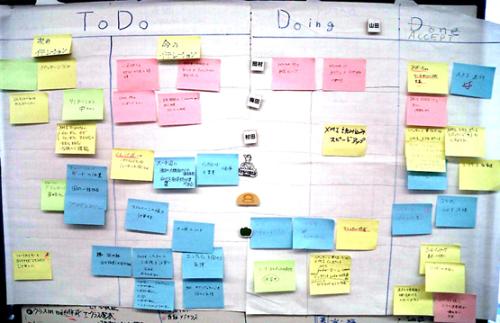 Figure 5 Kanban agile