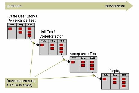 Figure 7 Lean et Kanban Agile