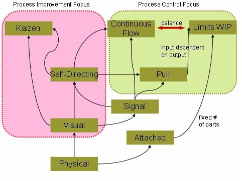 Figure 9 Propriétés et effets de Kanban
