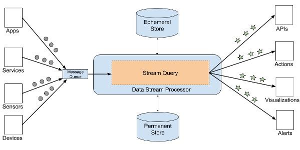 How to Choose a Stream Processor for Your App