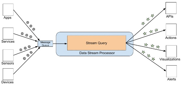 How to Choose a Stream Processor for Your App