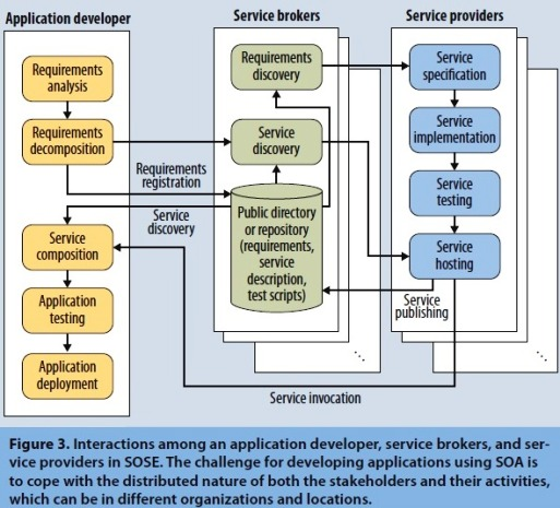 Software Engineering Meets Services And Cloud Computing