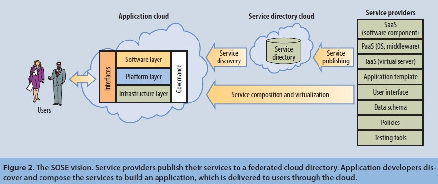 Ieee research papers on service oriented architecture