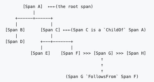 Relação entre Spans e um único Trace - A especificação semântica do OpenTracing