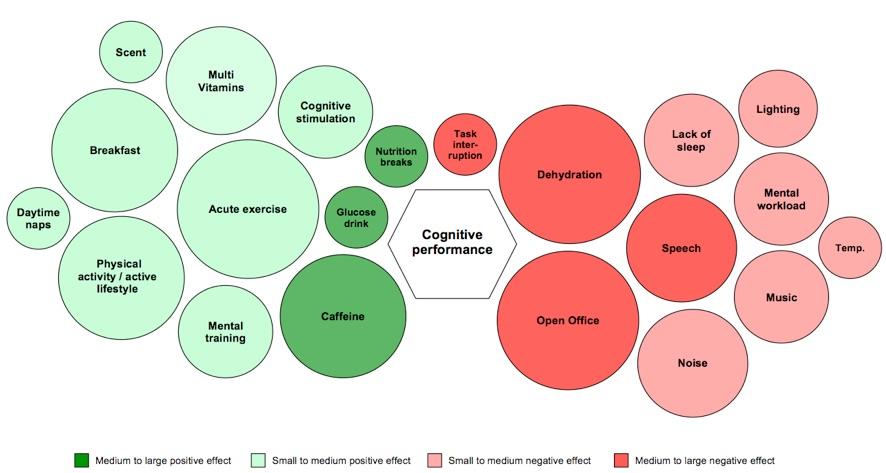 figure1 Melhorando o desempenho cognitivo em empresas de TI